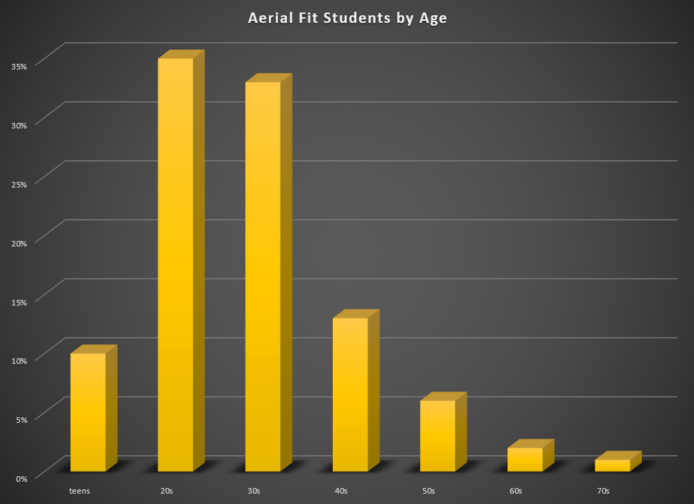 Aerial Fit students are varied by age